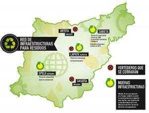 Nuevas infraestructuras de residuos en Gipuzkoa