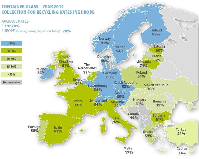 Reciclaje vidrio Europa