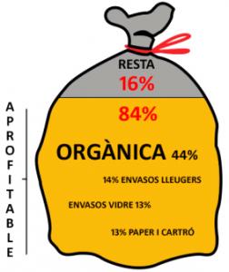 Bolsa basura Cataluña
