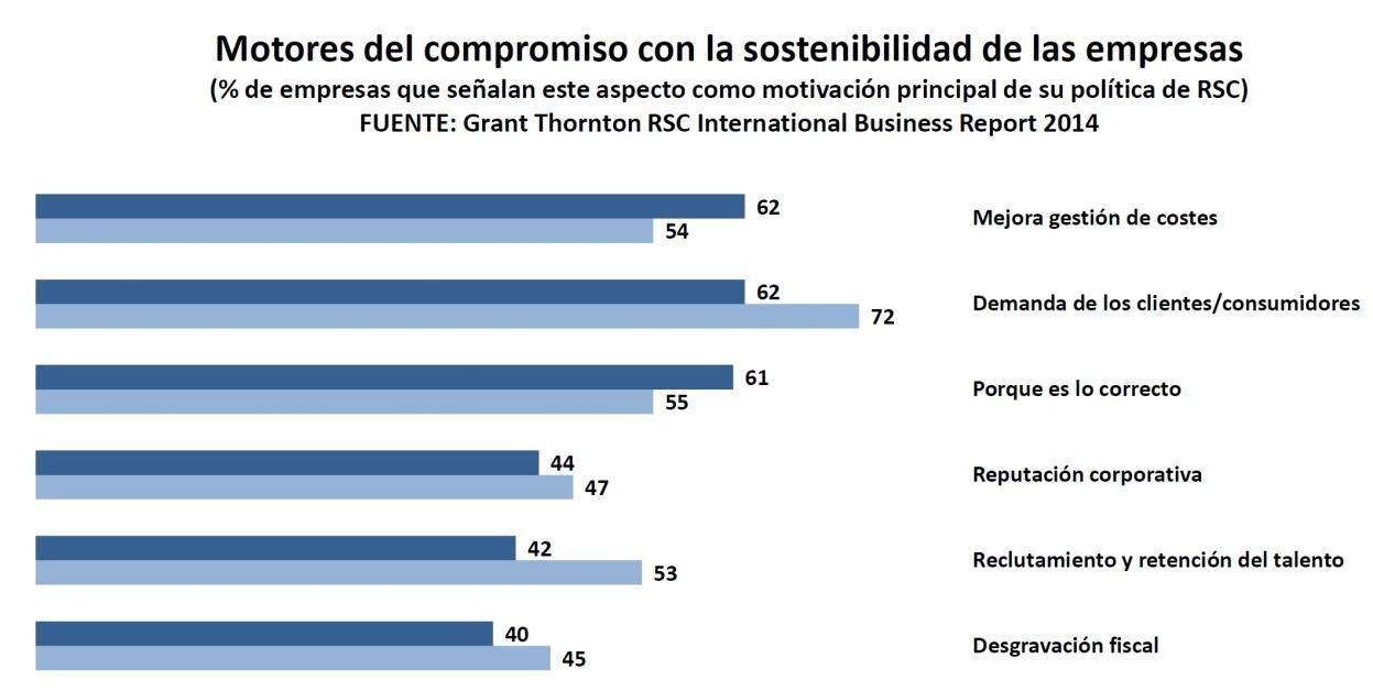 ACCIONA, única española de las cien empresas más sostenibles del mundo