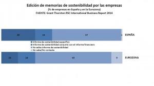 Memorias sostenibilidad