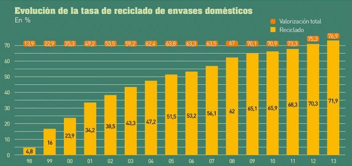 Gráfica evolución reciclaje en España (Ecoembes)