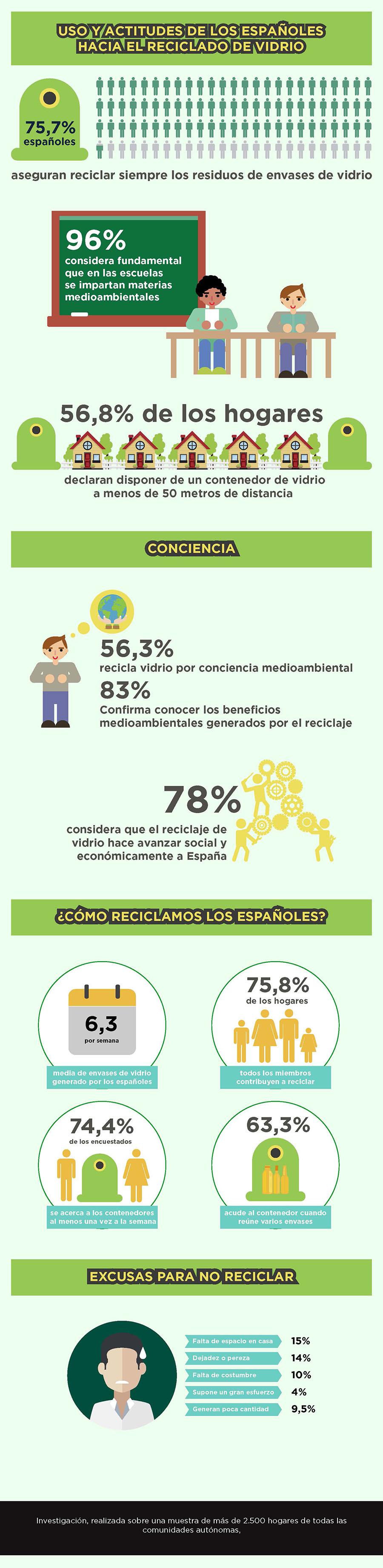 Principales resultados del informe sobre hábitos de los españoles en el reciclaje de vidrio