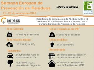 AERESS participó activamente en la Semana Europea de la Prevención de Residuos