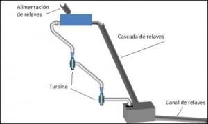 Chile tendrá la primera minicentral eléctrica a partir de relaves