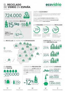 INFOGRAFIA: Reciclado vidrio en España