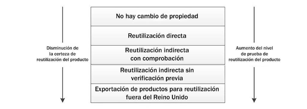 cuadro explicativo del concepto de reutilización