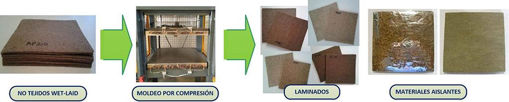 Proceso de obtención de laminados y materiales aislantes a partir de los no tejidos desarrollados con la tecnología Wet-Laid.