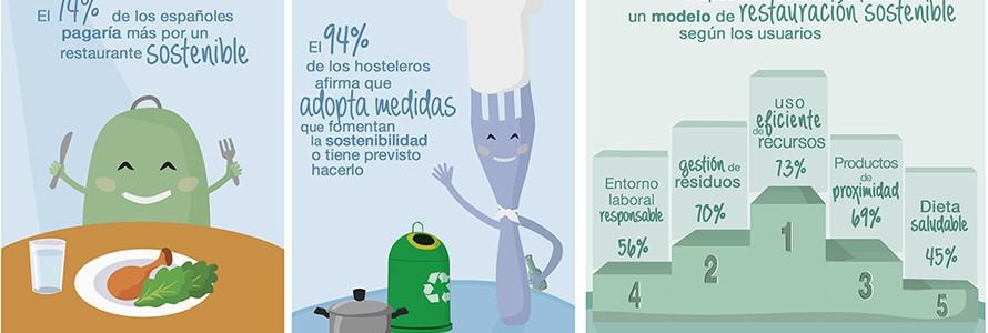 El 74% de los españoles pagaría más por un restaurante sostenible