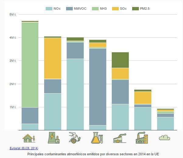 Gráfico sobre contaminantes