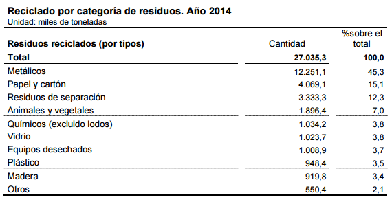 Reciclado por categoría de residuos. Año 2014