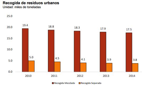 Recogida residuos urbanos 2014
