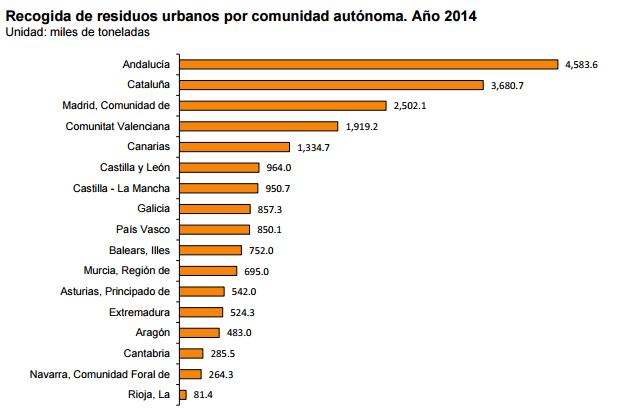 Recogida residuos urbanos por CCAA en 2014