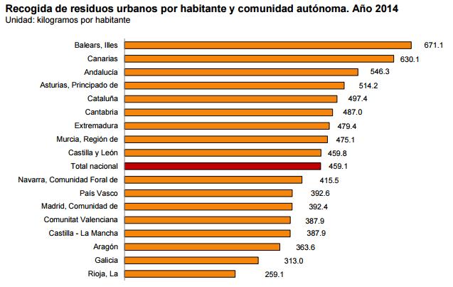 Recogida de residuos urbanos por habitante y comunidad autónoma. Año 2014