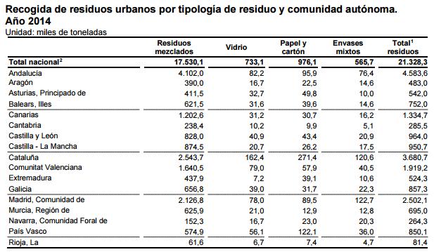 Recogida de residuos urbanos por tipología de residuo y comunidad autónoma