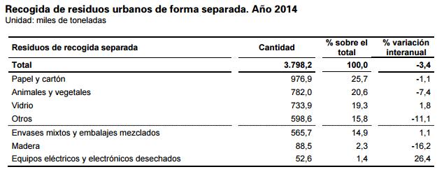 Recogida residuos urbanos forma separada en 2014