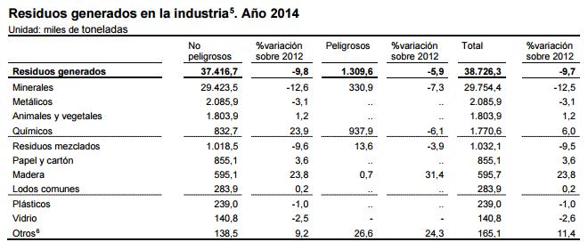 Residuos generados en la industria . Año 2014