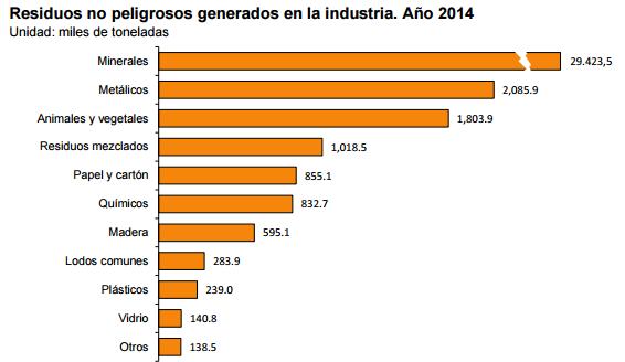 Residuos no peligrosos generados en la industria. Año 2014
