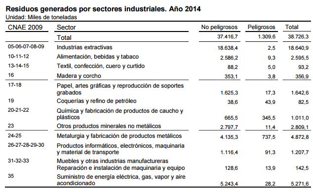 Residuos generados por sectores industriales. Año 2014
