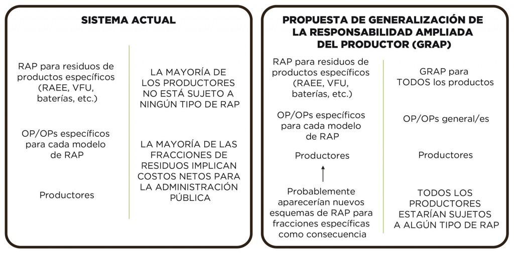 Propuesta de generalización de la responsabilidad ampliada del productor