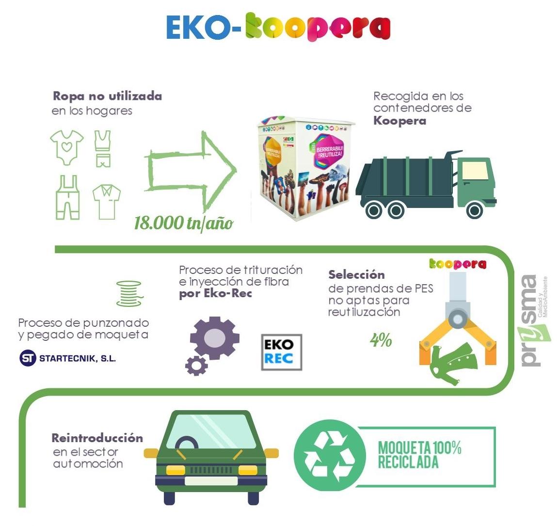 Proyecto Eko-koopera