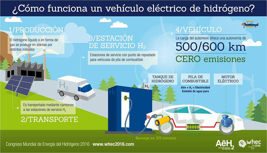 Infografia del funcionamiento de los vehículos de hidrógeno
