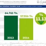Gipuzkoa reduce en un 11% los residuos llevados a vertedero durante primer cuatrimestre