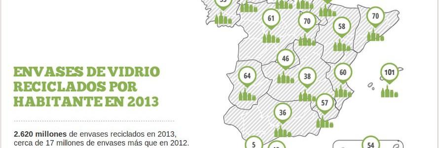 Aumenta el reciclaje de vidrio en España a pesar del descenso del 1,2% del consumo