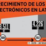 La situación del tratamiento de RAEE en América Latina