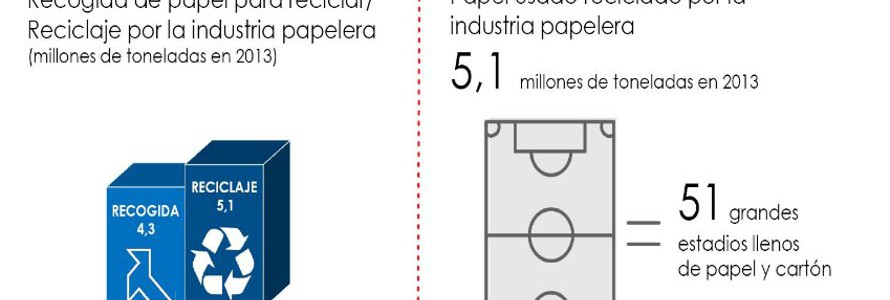 El 70% del papel para reciclar es de procedencia local