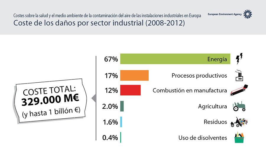 Costes derivados de la contaminación del aire causada por las instalaciones industriales europeas