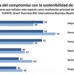 La gestión de residuos es una prioridad para la sostenibilidad de las empresas españolas