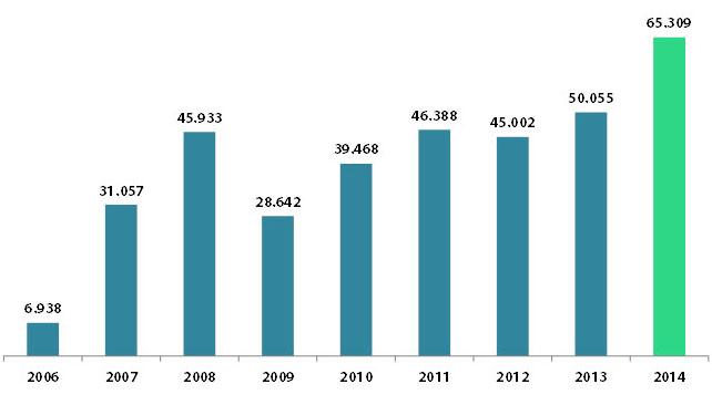 ECOTIC alcanzó en 2014 un nuevo hito en la gestión de RAEE