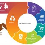 La Agencia de Residuos de Cataluña destina 1,8 millones de euros a 66 proyectos empresariales de fomento de la economía circular.