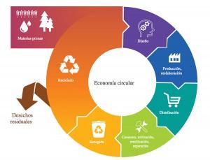 El Parlamento Europeo debate hoy  un informe que pide a la CE una propuesta ambiciosa sobre economía circular