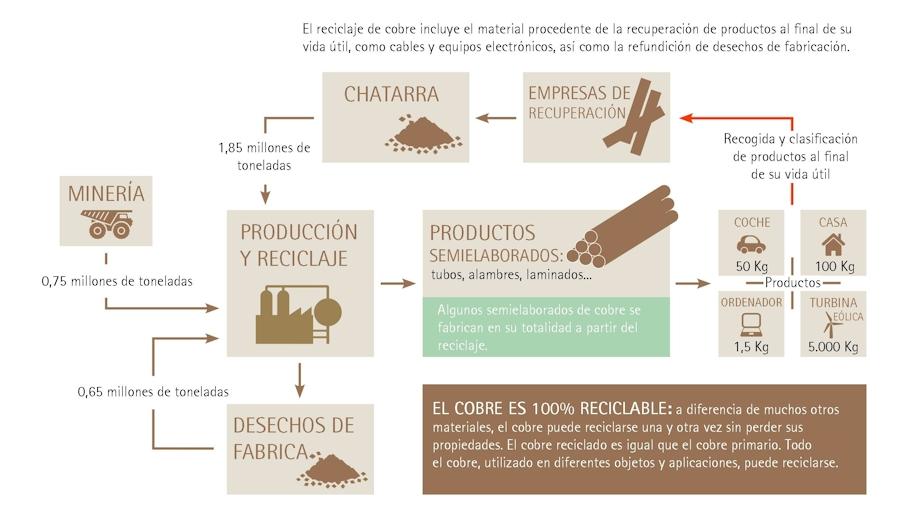 Infografía del proceso de reciclaje de cobre