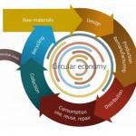 Economía Circular: Hacia la cuadratura del círculo