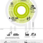 Los retos y oportunidades de la economía circular