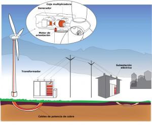 infografía cobre en la generación de energía eléctrica