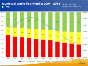 Grafico 1 Eurostat