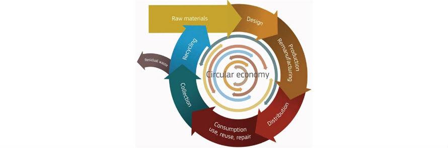 Abierto el plazo de participación pública de la Estrategia Española de Economía Circular