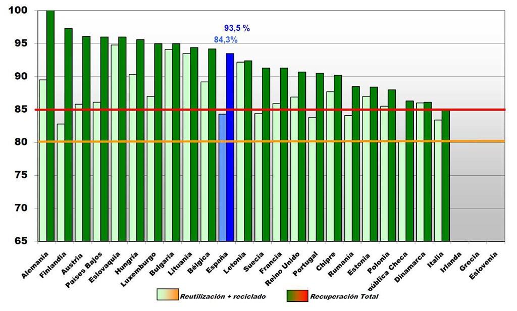 Tasas de recuperación y reciclaje de VFU en la UE