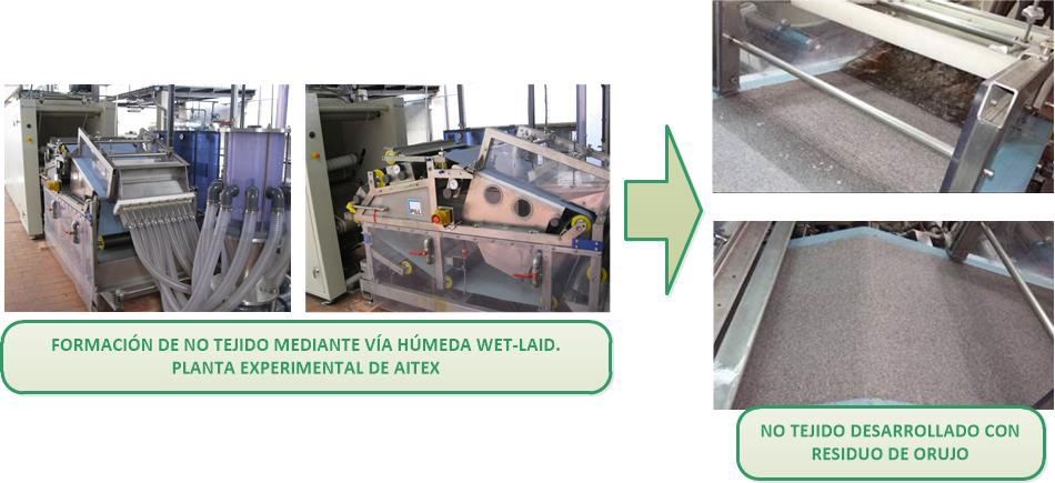Proceso de desarrollo de no tejidos mediante tecnología Wet-Laid.