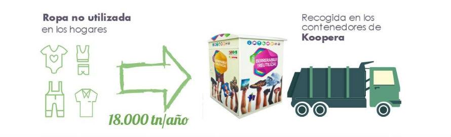 EKO-KOOPERA, reciclaje de textiles para moquetas de automóviles