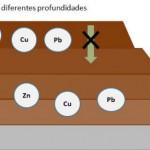 Residuos para disminuir metales en suelos contaminados