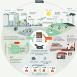 Casi un tercio del cobre que se utiliza en todo el mundo proviene del reciclaje