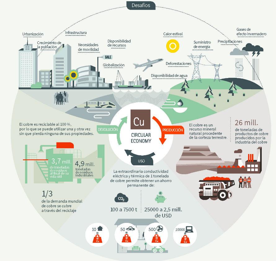 Cobre reciclado en la economía circular