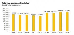 Evolución de la recaudación de impuestos ambientales en España entre 2008 y 2016