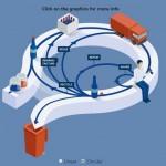 ¿Cómo avanza Europa hacia la economía circular?