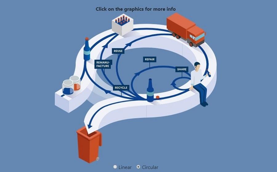 Flujo de materiales en una economía circular